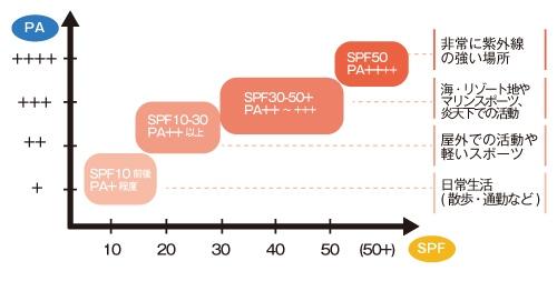 SPF最適使用数値表