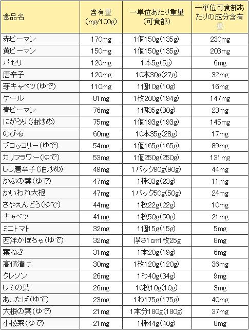 ビタミンC含有野菜の表