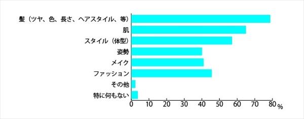 「日本人女性の髪と見た目年齢に関する調査」アンケート結果1