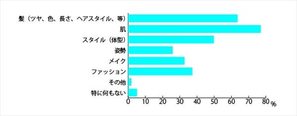 「日本人女性の髪と見た目年齢に関する調査」アンケート結果2