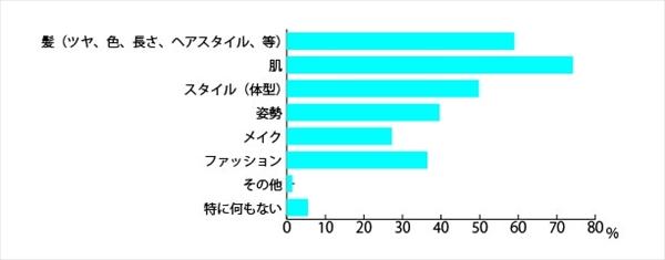 「日本人女性の髪と見た目年齢に関する調査」アンケート結果3