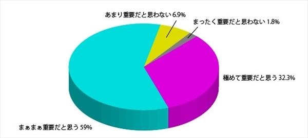 「日本人女性の髪と見た目年齢に関する調査」アンケート結果4
