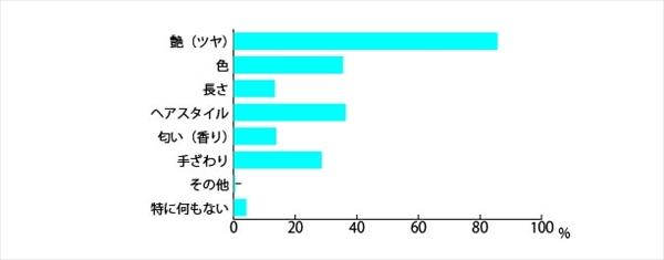 「日本人女性の髪と見た目年齢に関する調査」アンケート結果5