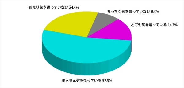 「日本人女性の髪と見た目年齢に関する調査」アンケート結果6