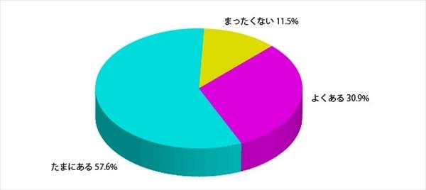 「日本人女性の髪と見た目年齢に関する調査」アンケート結果7