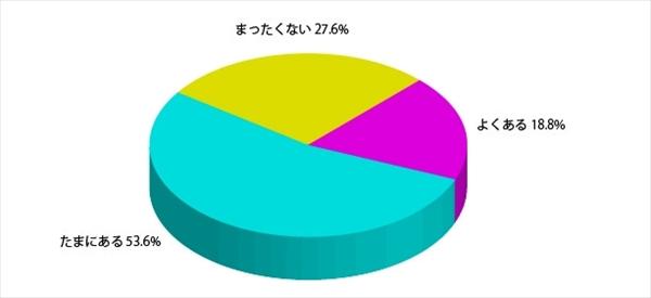 「日本人女性の髪と見た目年齢に関する調査」アンケート結果8