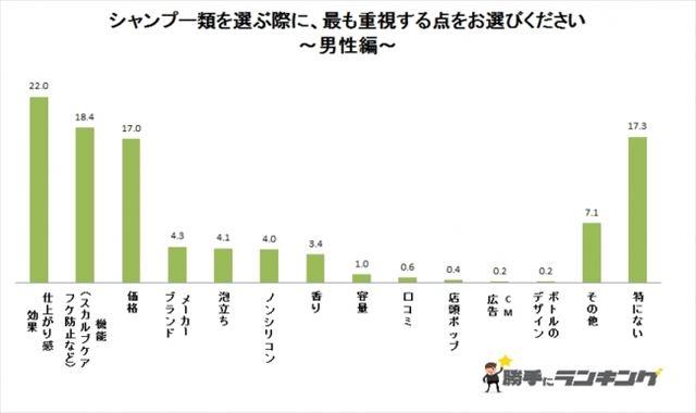 シャンプーを選ぶ時に男性が重視するポイントをまとめたアンケートグラフ
