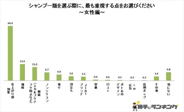 シャンプーを選ぶ時に女性が重視するポイントをまとめたアンケートグラフ