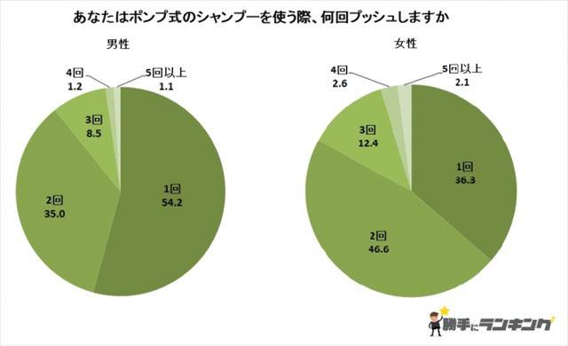 男女別のシャンプー平均プッシュ回数をまとめたグラフ