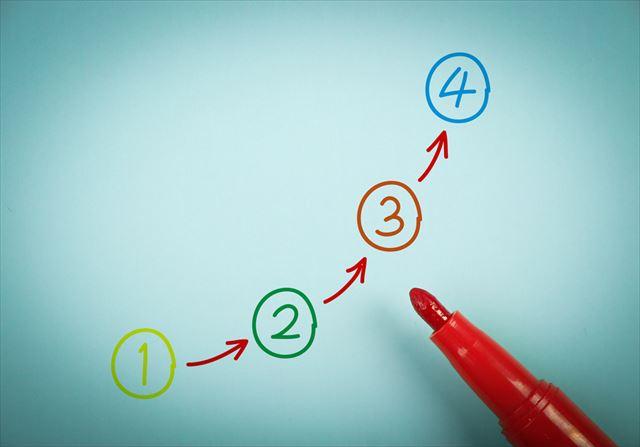 1から4までの順番を書き示した画像