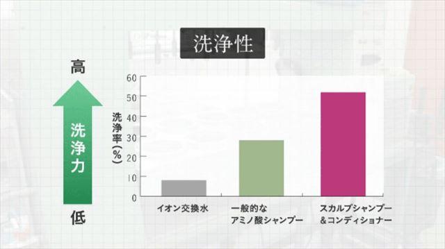ZACCスカルプシャンプーの洗浄性を検証した実験結果グラフ