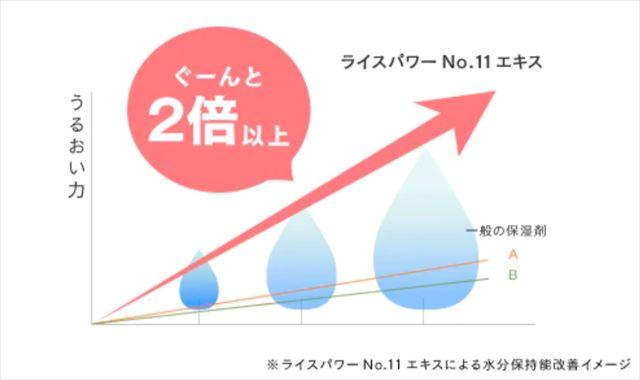 ライスパワー®No.11エキスによる肌水分量変化のイラスト画像